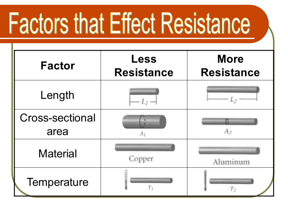 Factors that Effect Resistance