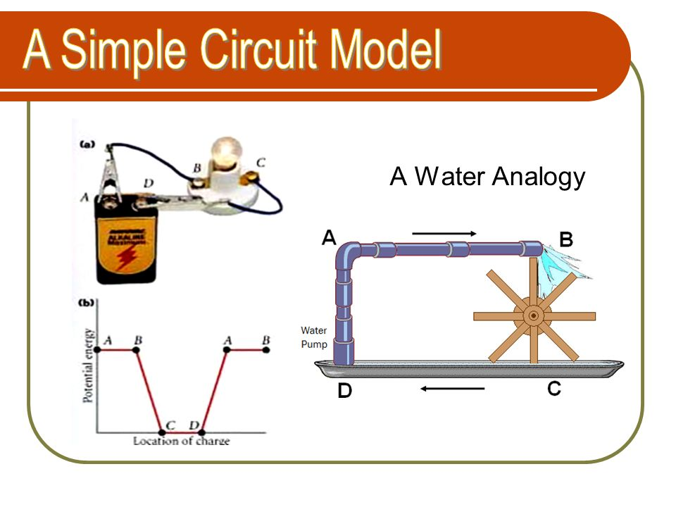 A Simple Circuit Model A Water Analogy