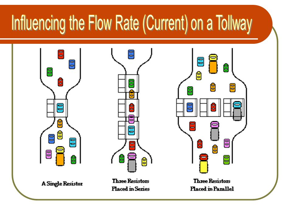 Influencing the Flow Rate (Current) on a Tollway