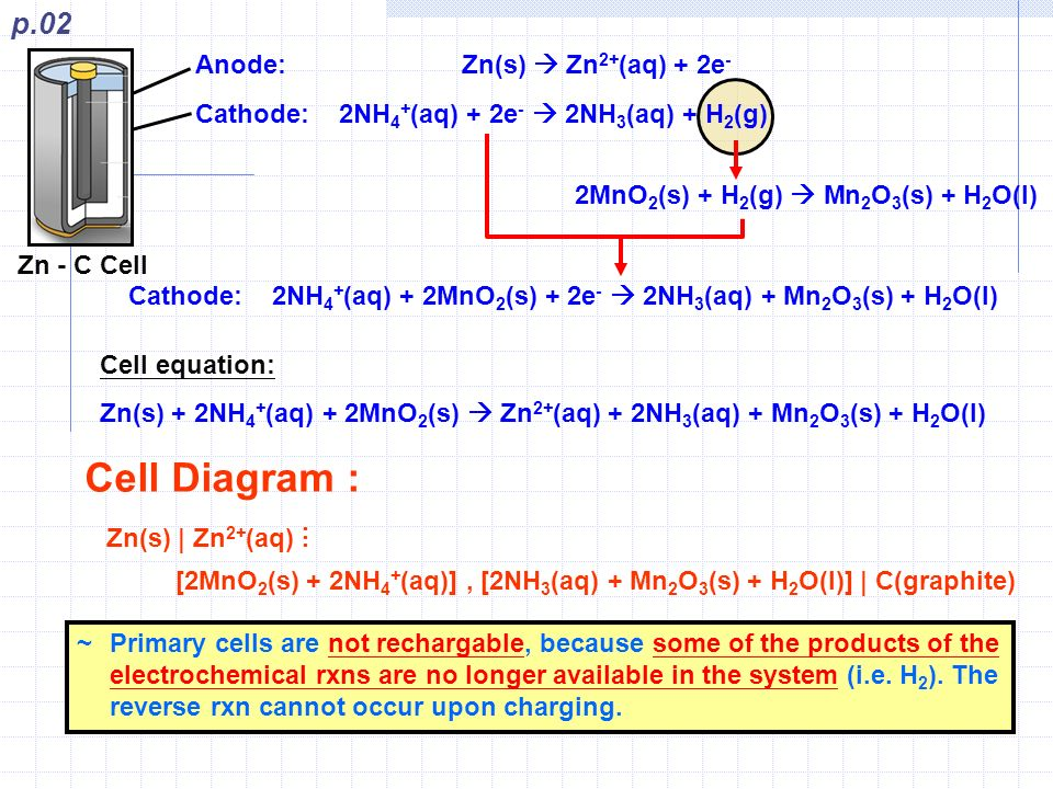 06 redox eqm primary cell non rechargable cell ppt video online 2 cell diagram ccuart Image collections