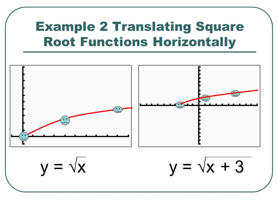 Example 2 Translating Square Root Functions Horizontally