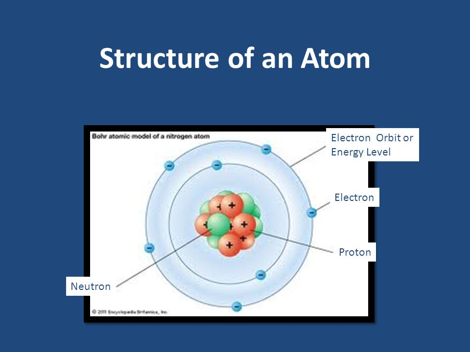 Structure of an Atom Electron Orbit or Energy Level Electron Proton