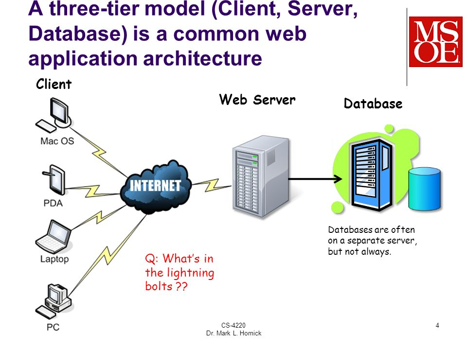 Web Application Architecture Ppt Download