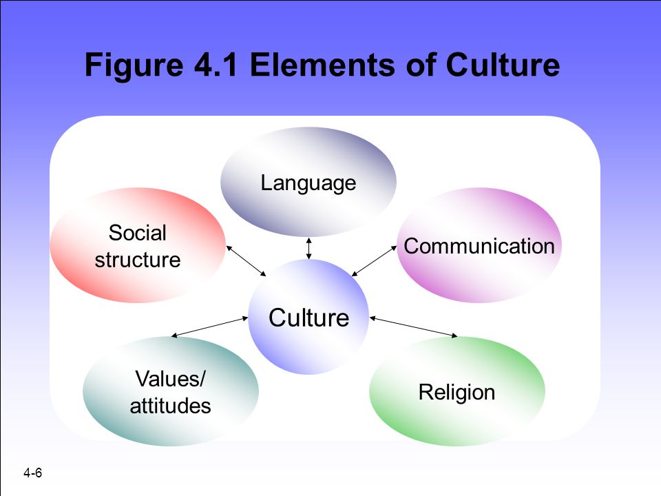 Figure 4 1 Elements Of Culture