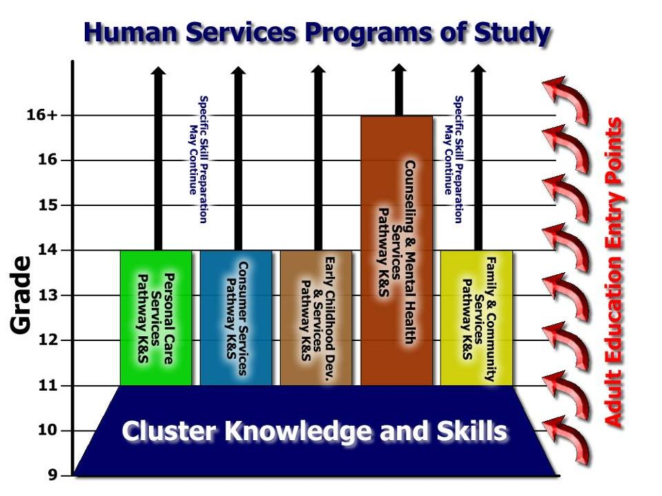 We must understand this is not a secondary model only, it must allow for adult entry and exit points, yet provide for additional education to build career ladders.