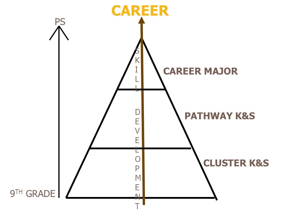 CAREER PS CAREER MAJOR PATHWAY K&S CLUSTER K&S 9TH GRADE SKILL