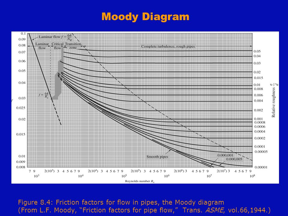 Cve 341 water resources lecture notes i combined chs 7 8 moody diagram ccuart Images
