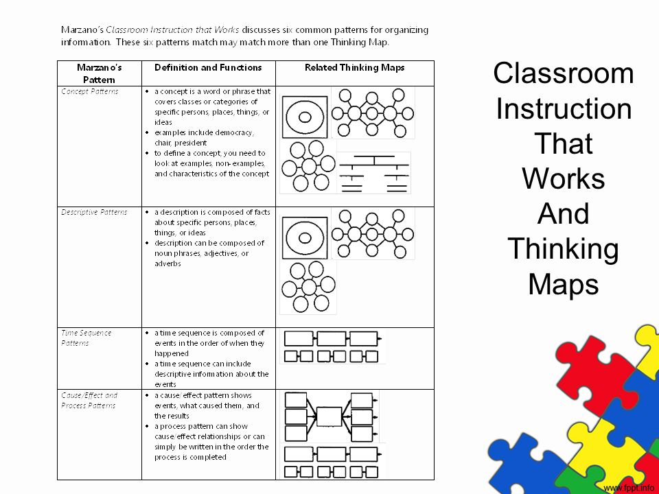 Classroom Instruction That Works And Thinking Maps