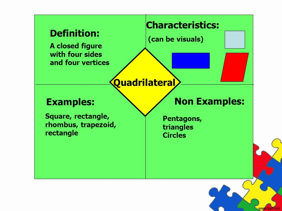 Characteristics: Definition: Quadrilateral Examples: Non Examples: