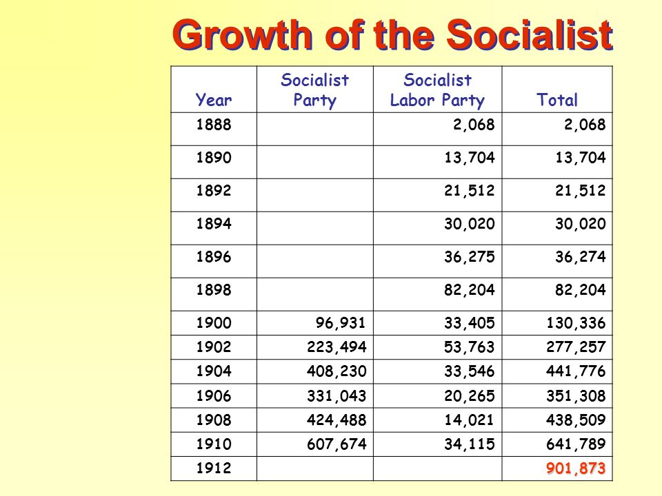 Growth of the Socialist Vote