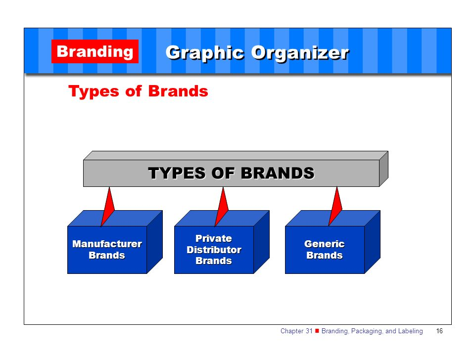 what type of branding strategy is apple pursuing Apple utilizes an array of platforms to share their advertisements, but they can be found most frequently on facebook and television commercials conclusion regardless of the size of the market, you are competing in, there is always room if your branding is first-rate.