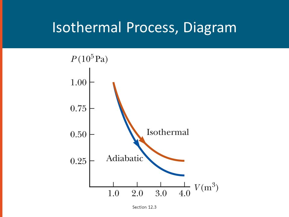 Isothermal Process, Diagram