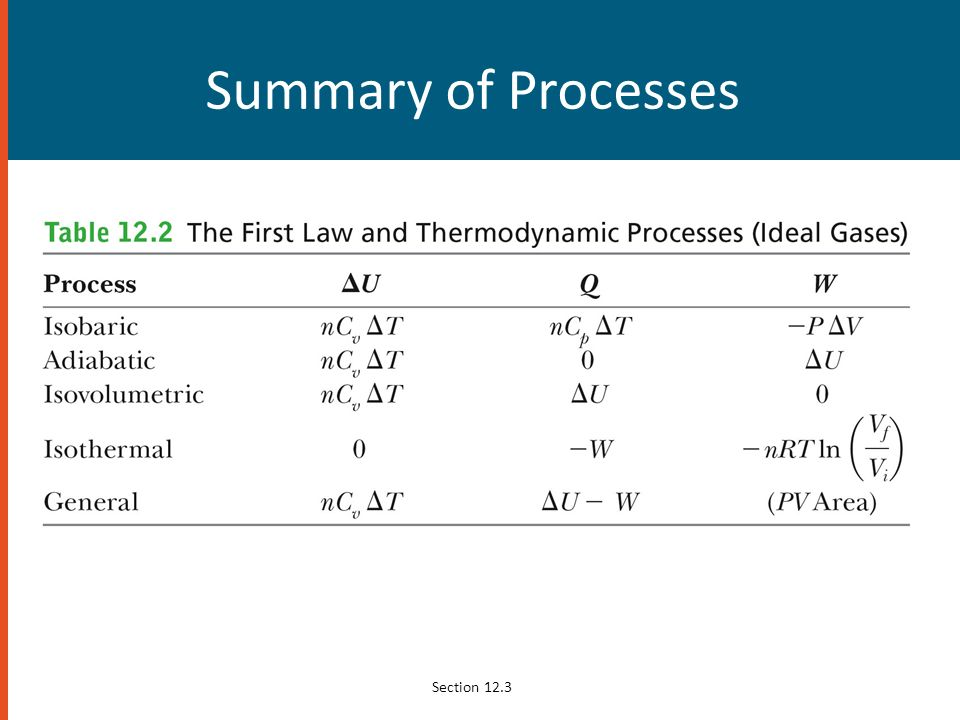 Summary of Processes Section 12.3