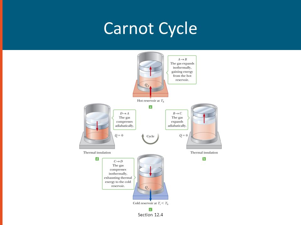 Carnot Cycle Section 12.4