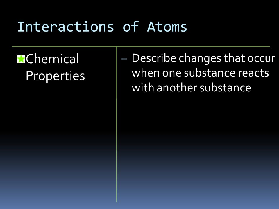 Interactions of Atoms Chemical Properties