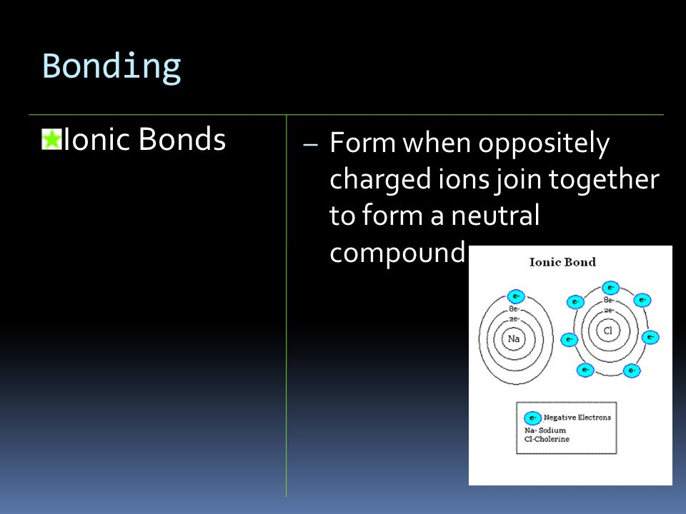 Bonding Ionic Bonds Form when oppositely charged ions join together to form a neutral compound