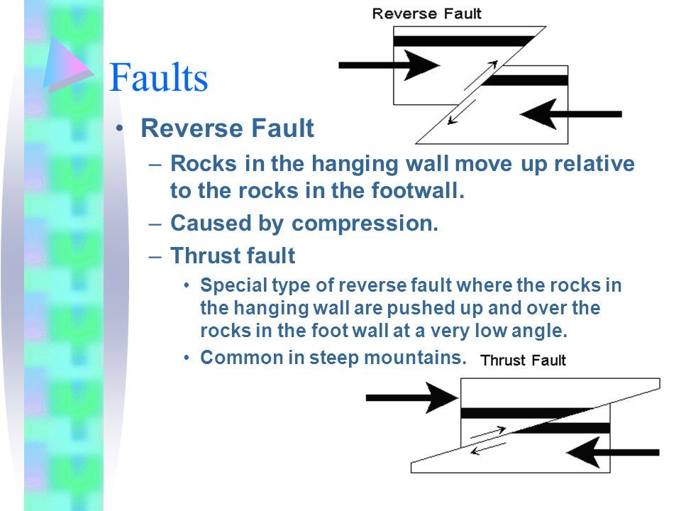 Faults Reverse Fault. Rocks in the hanging wall move up relative to the rocks in the footwall. Caused by compression.