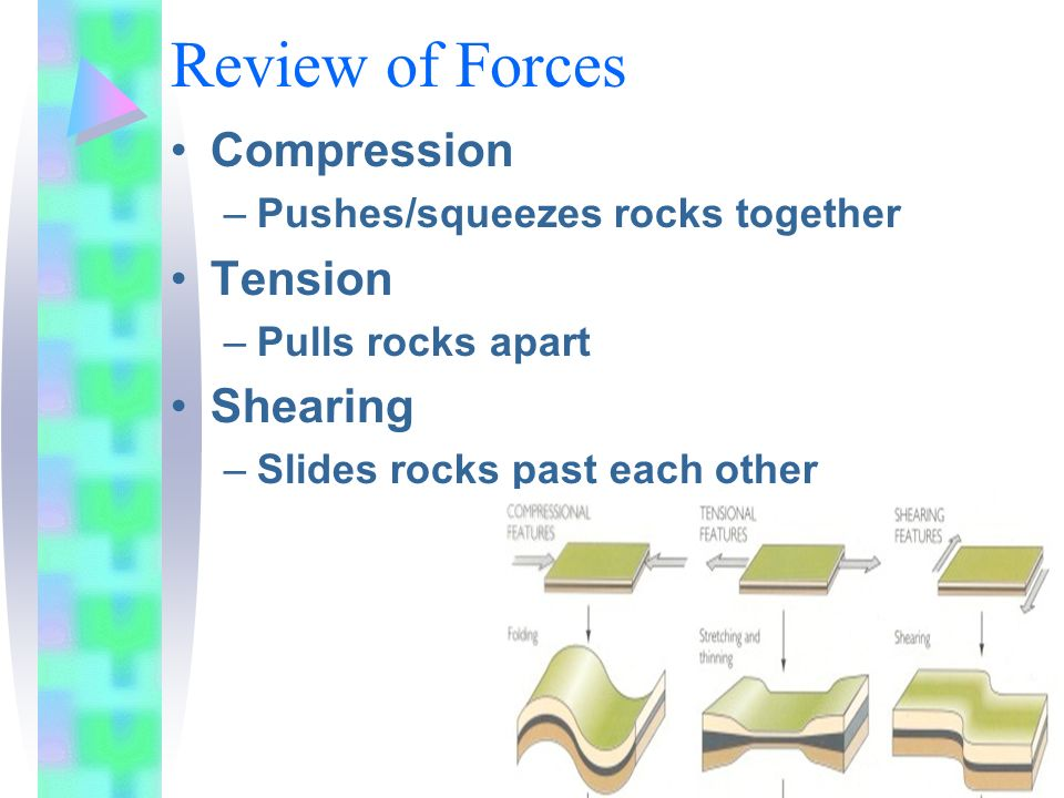 Review of Forces Compression Tension Shearing