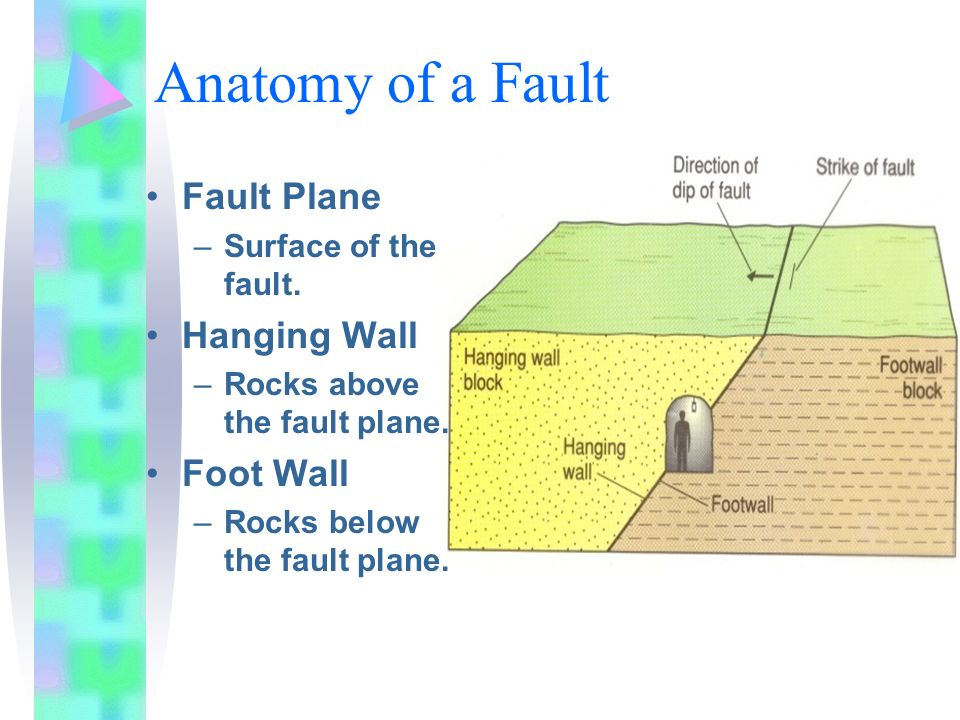 Anatomy of a Fault Fault Plane Hanging Wall Foot Wall