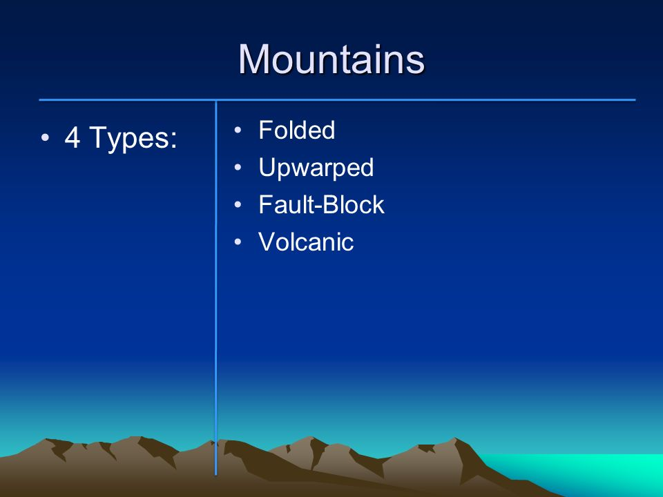 Mountains Folded Upwarped Fault-Block Volcanic 4 Types: