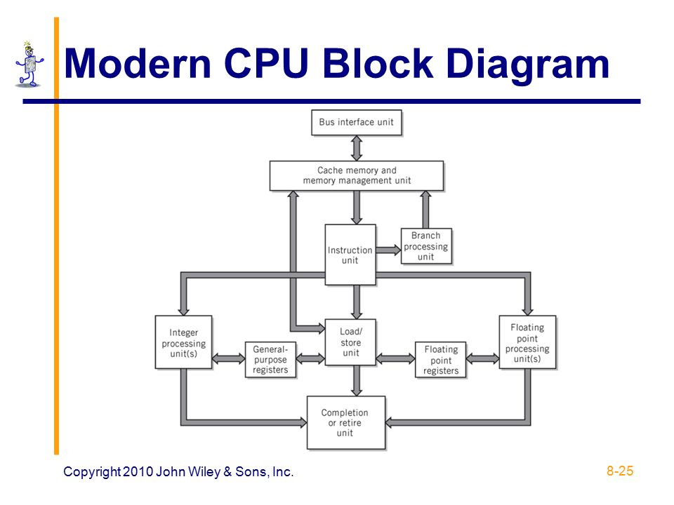 Chapter 8 cpu and memory design enhancement and implementation modern cpu block diagram ccuart Images