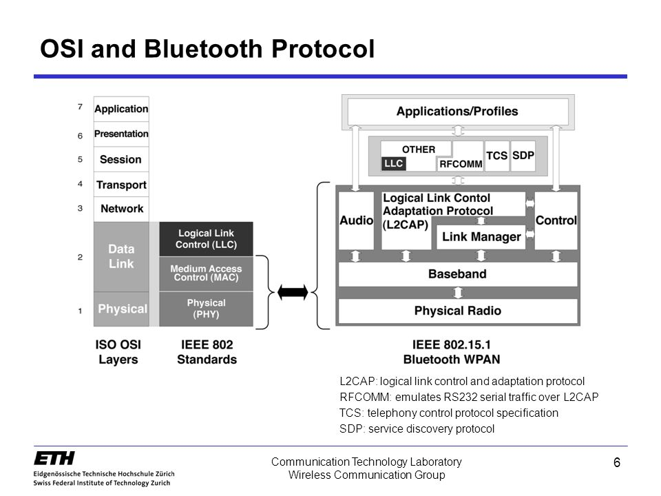 Wireless Personal Area Network: Bluetooth - ppt video online