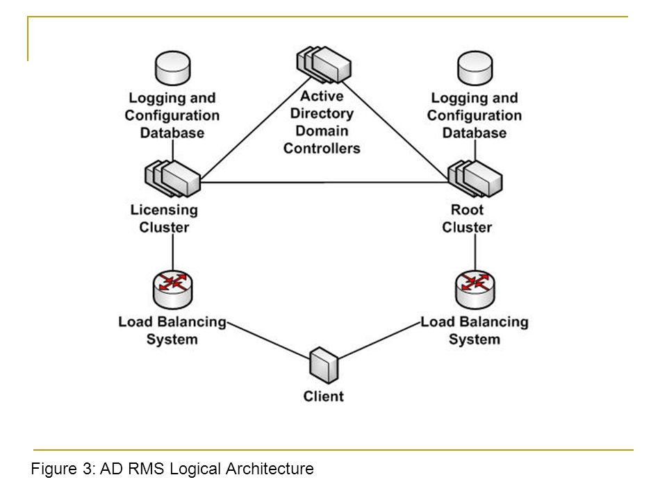 Chapter 3 Configuring Additional Active Directory Server