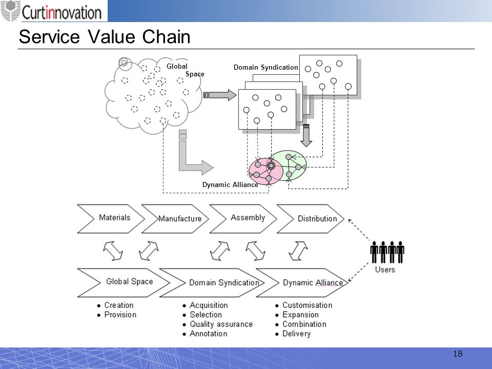 Service Value Chain Global Space Domain Syndication Dynamic Alliance