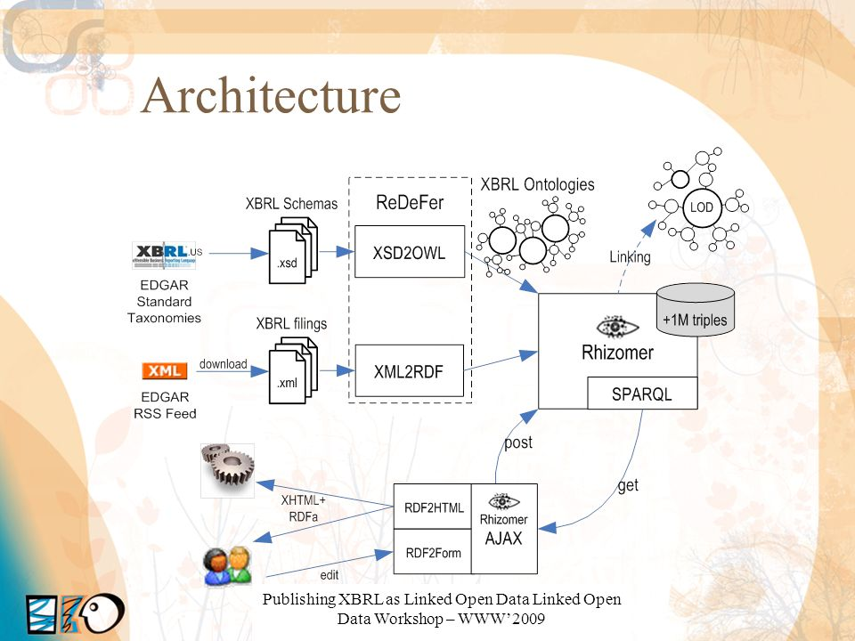 Architecture Publishing XBRL as Linked Open Data Linked Open Data Workshop – WWW'2009