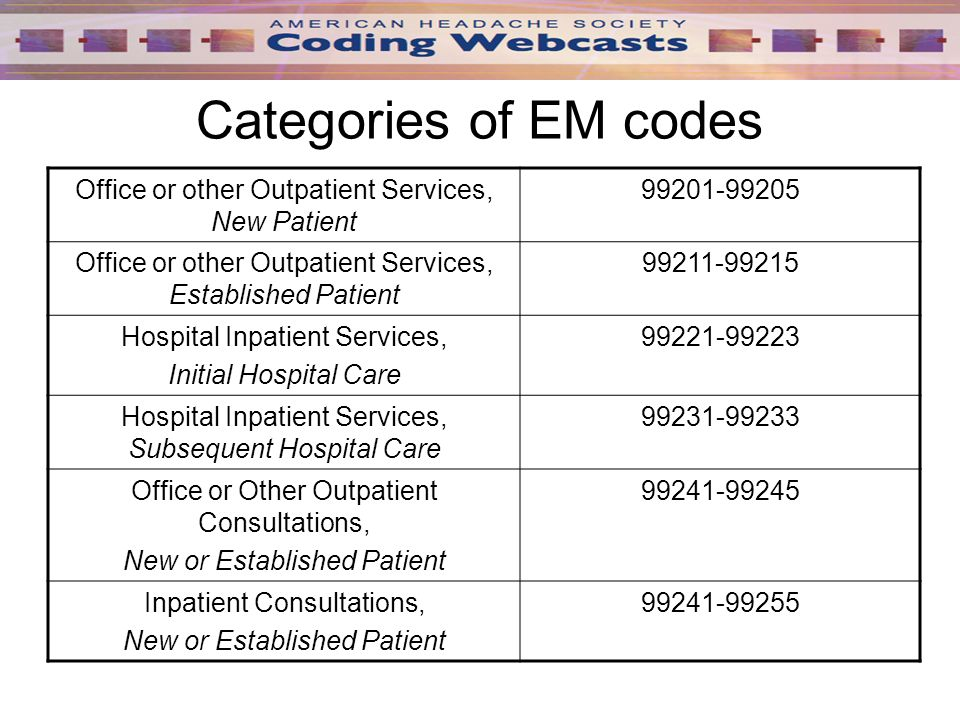 webcast session i an introduction to evaluation and management em rh slideplayer com Inpatient Coding Resource Inpatient Coding Examples