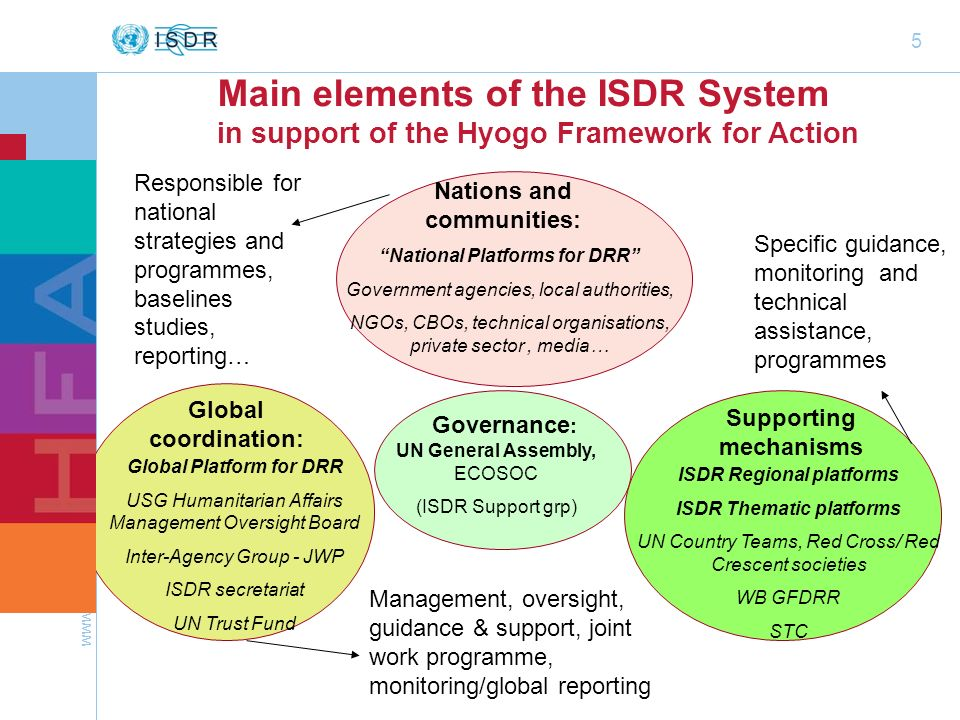 Main elements of the ISDR System