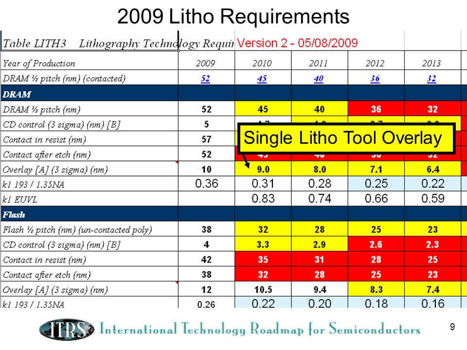 2009 Litho Requirements Single Litho Tool Overlay