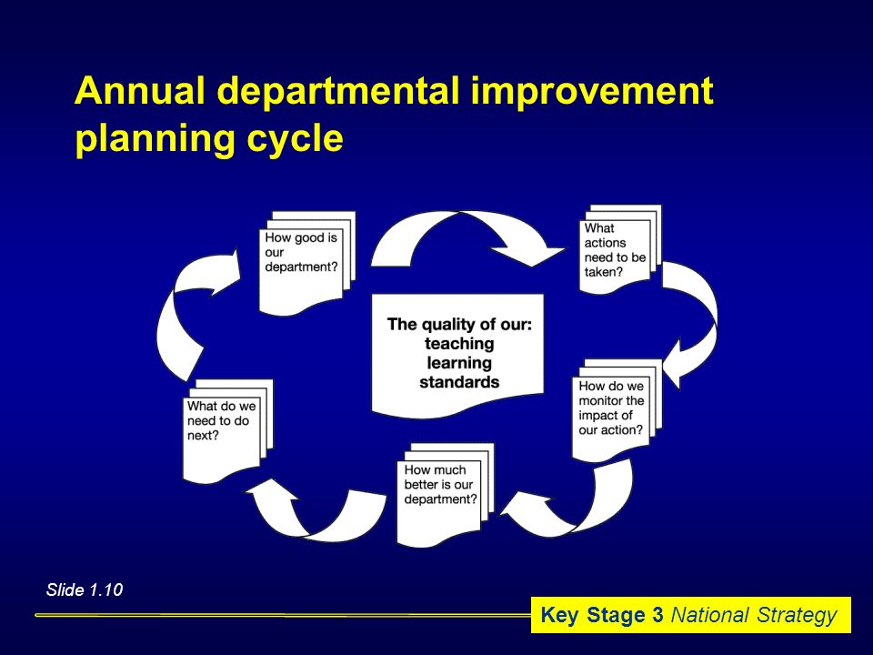 Annual departmental improvement planning cycle