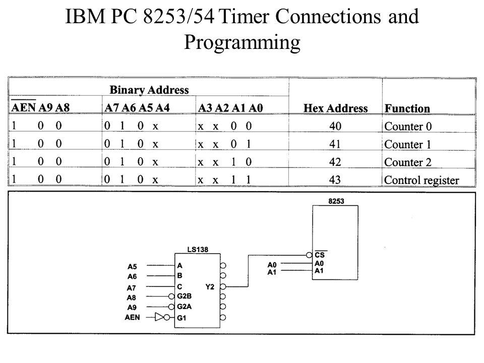 PIT: Programmable Interval Timer - ppt video online download
