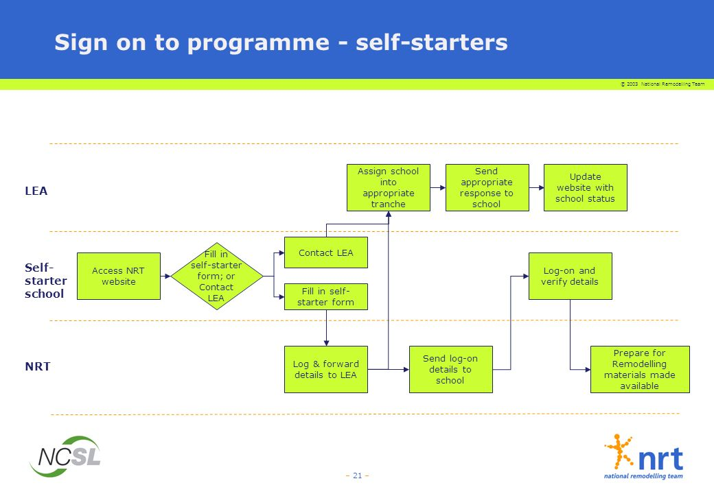 Sign on to programme - self-starters