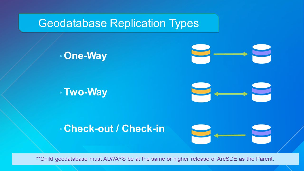 Troubleshooting Replication and Geodata Services - ppt video