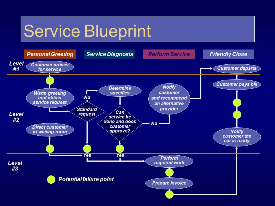 Process strategy ppt video online download 57 service blueprint malvernweather Images