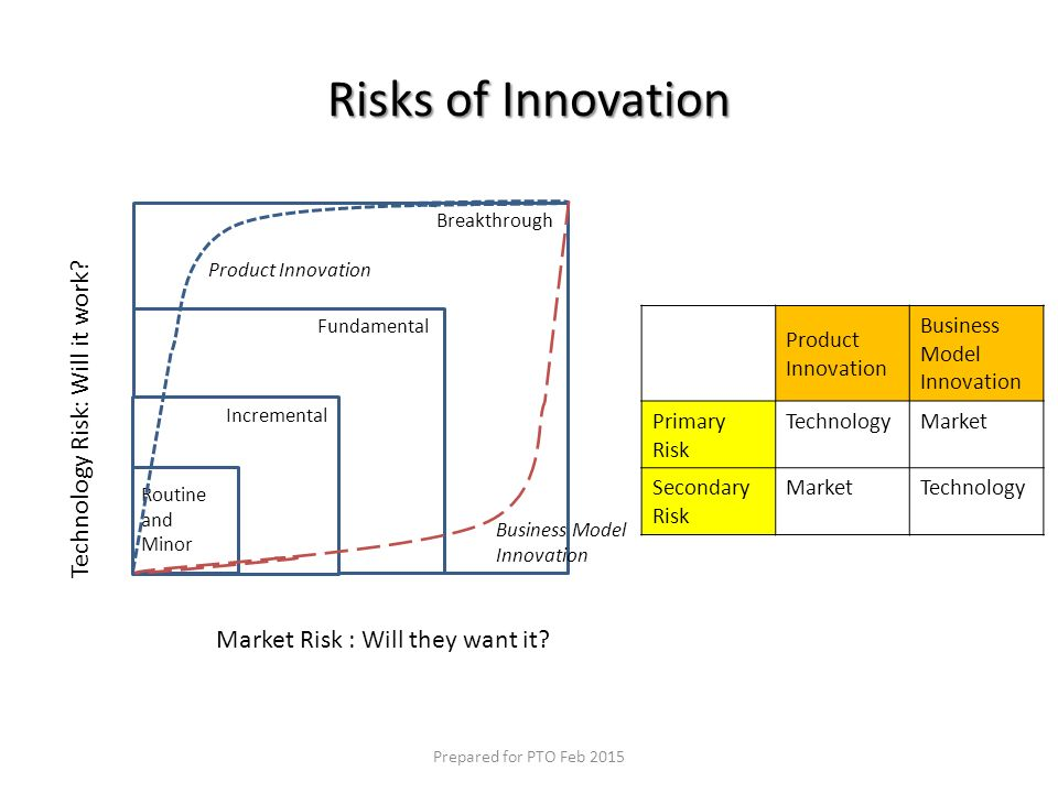 Business Model Innovations Blue Ocean Strategy Disruptive