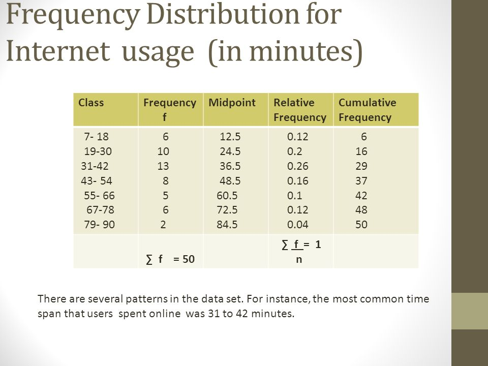 Frequency Distribution for Internet usage (in minutes)