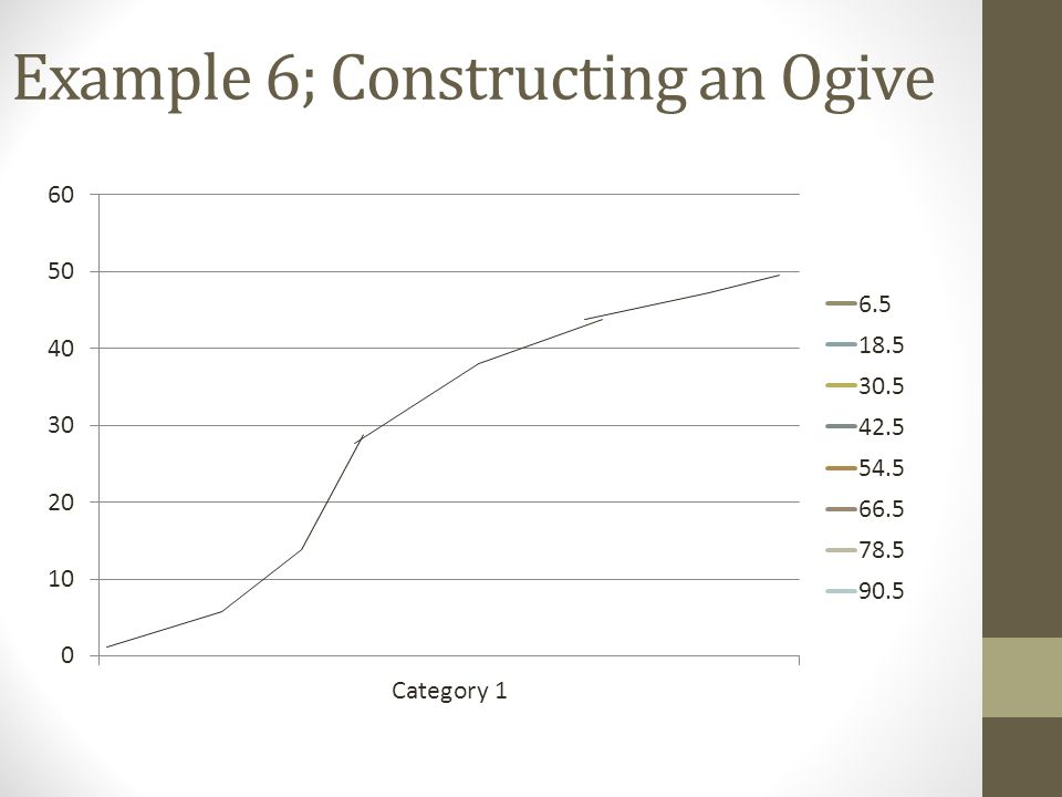 Example 6; Constructing an Ogive