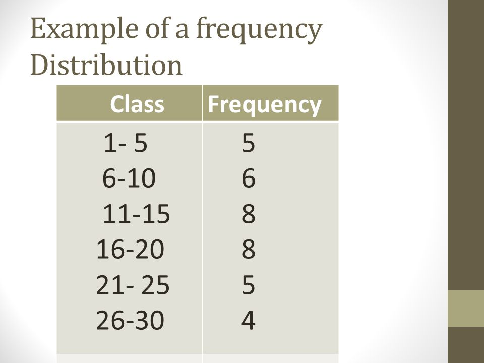Example of a frequency Distribution