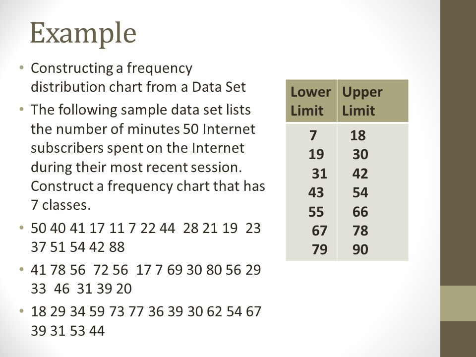 Example Constructing a frequency distribution chart from a Data Set