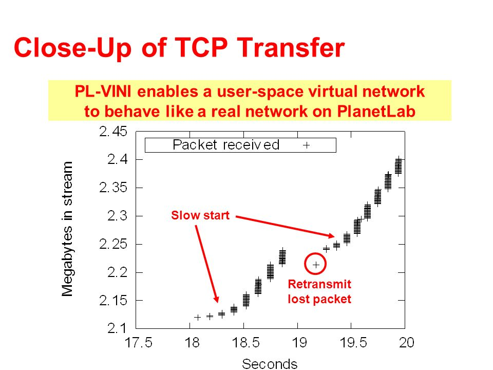 Close-Up of TCP Transfer