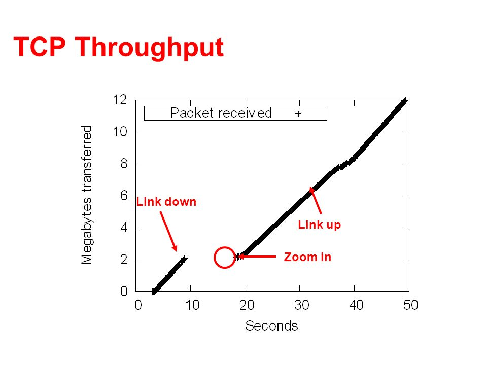 TCP Throughput Link up Link down Zoom in