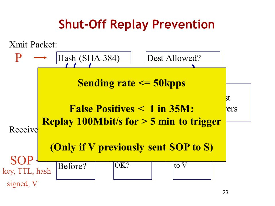 Shut-Off Replay Prevention