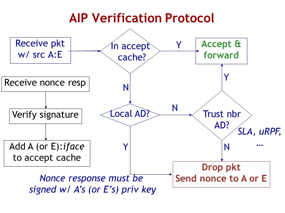 AIP Verification Protocol