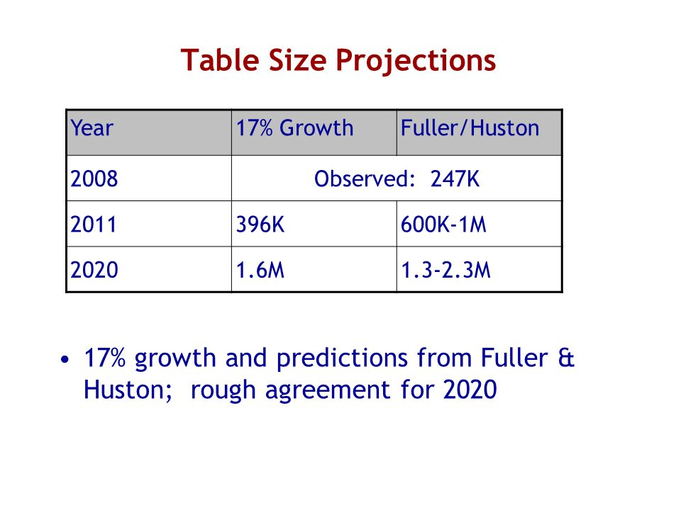 Table Size Projections