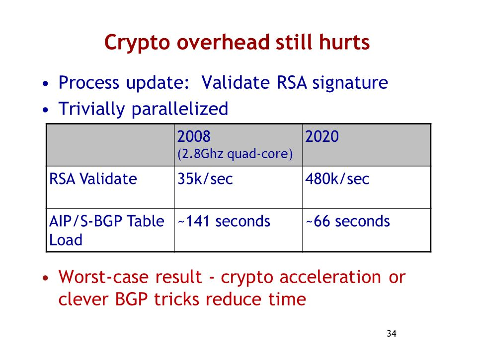 Crypto overhead still hurts