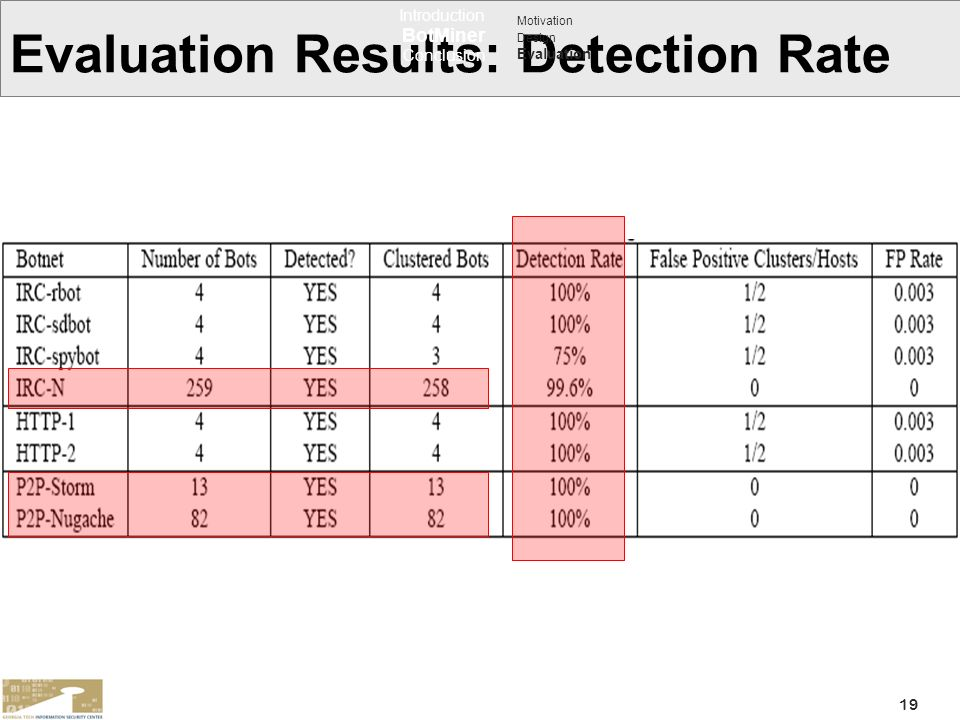 Evaluation Results: Detection Rate