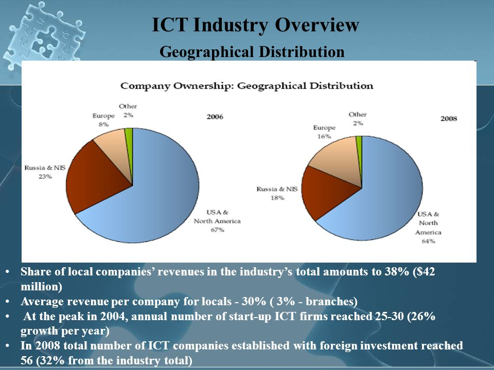 ICT Industry Overview Geographical Distribution